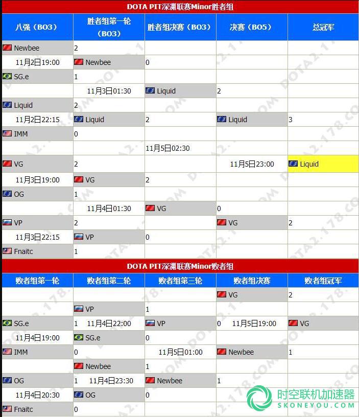 DOTA2 7.07新版本赛 液体夺冠